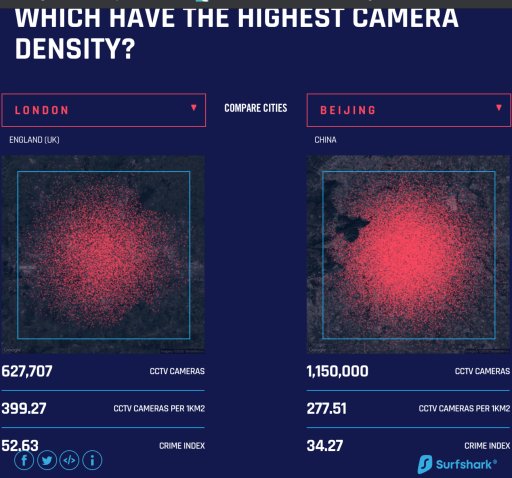LONDON as the Most Monitored City in the World Outside China